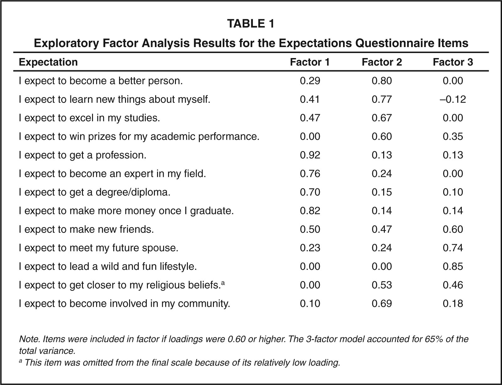 Exploratory Factor Analysis Results for the Expectations Questionnaire Items