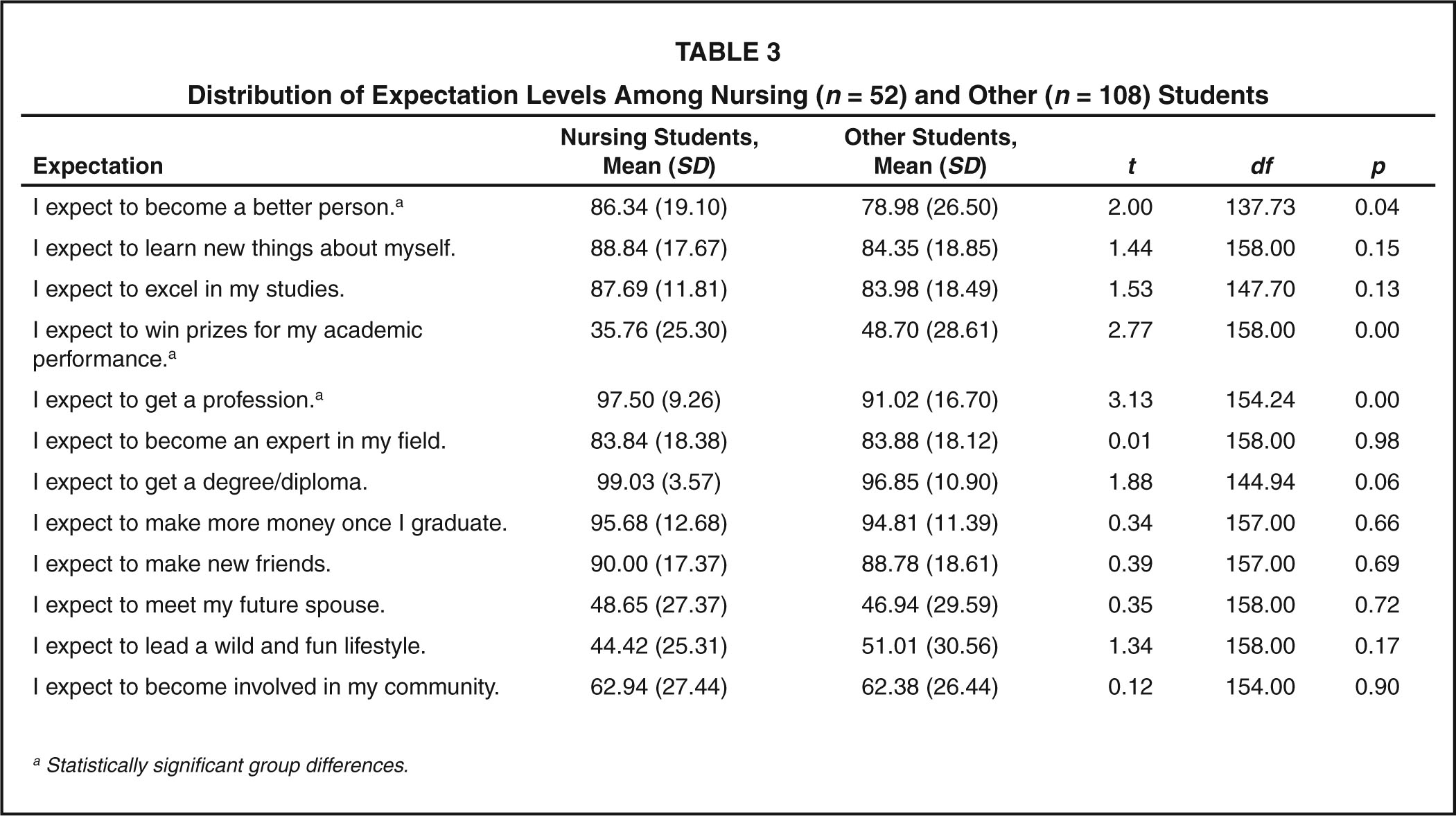 Distribution of Expectation Levels Among Nursing (n = 52) and Other (n = 108) Students