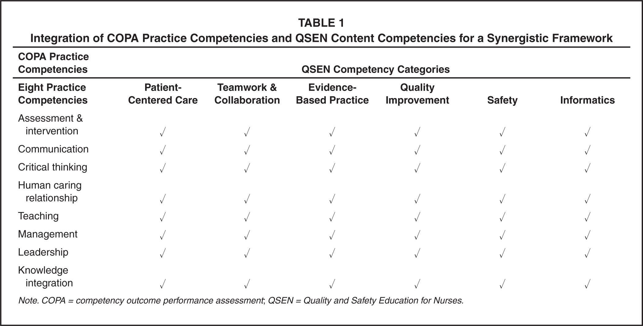 Integration of COPA Practice Competencies and QSEN Content Competencies for a Synergistic Framework