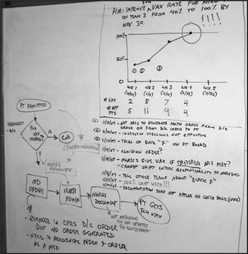 Example of the Changed Use of the White Board in the Team Room (M2 from Table 4). Notice the Emphasis on Measurement of the Outcomes, the Annotations to the Chart, and Notes About the Changes that Were Tried.