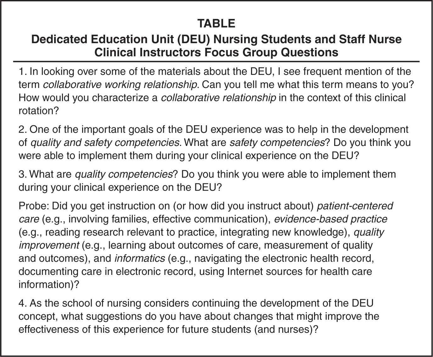 Dedicated Education Unit (DEU) Nursing Students and Staff Nurse Clinical Instructors Focus Group Questions