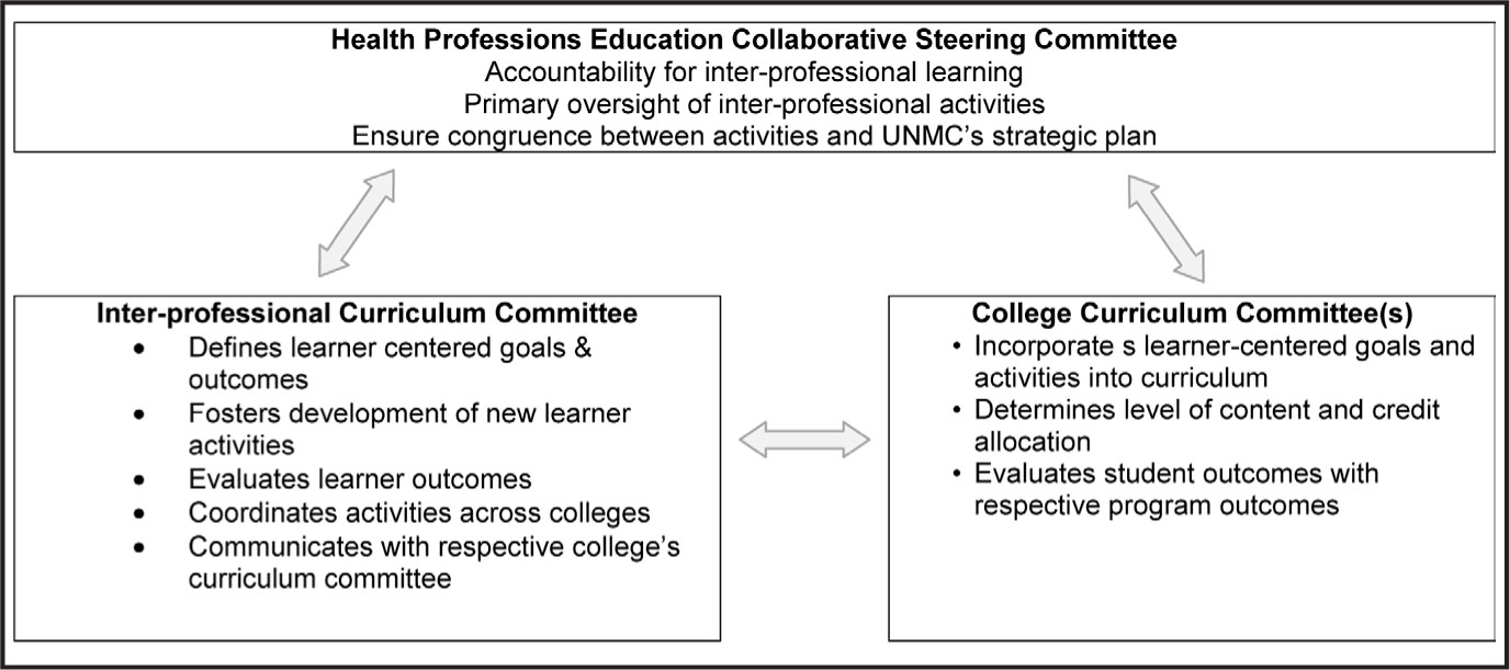 Flowchart Depicting Interprofessional Education Coordination.