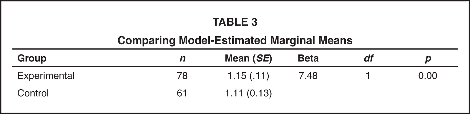 Comparing Model-Estimated Marginal Means