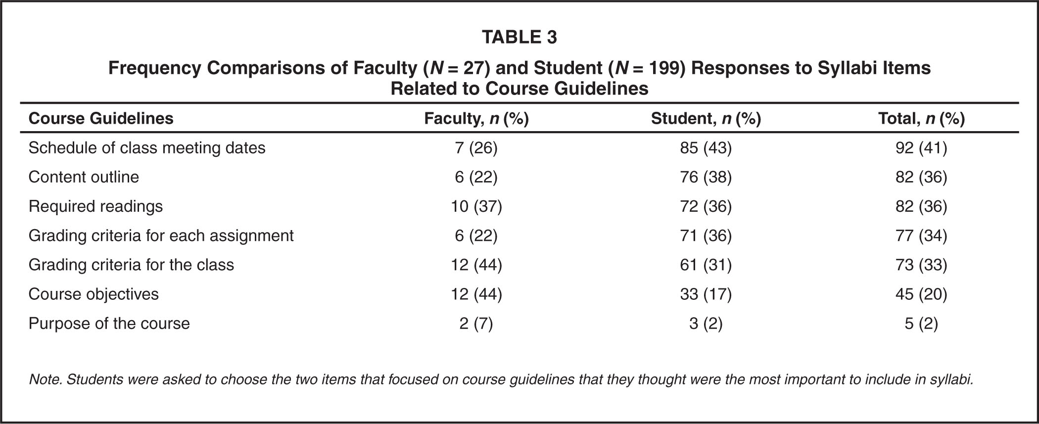 Frequency Comparisons of Faculty (N = 27) and Student (N = 199) Responses to Syllabi Items Related to Course Guidelines