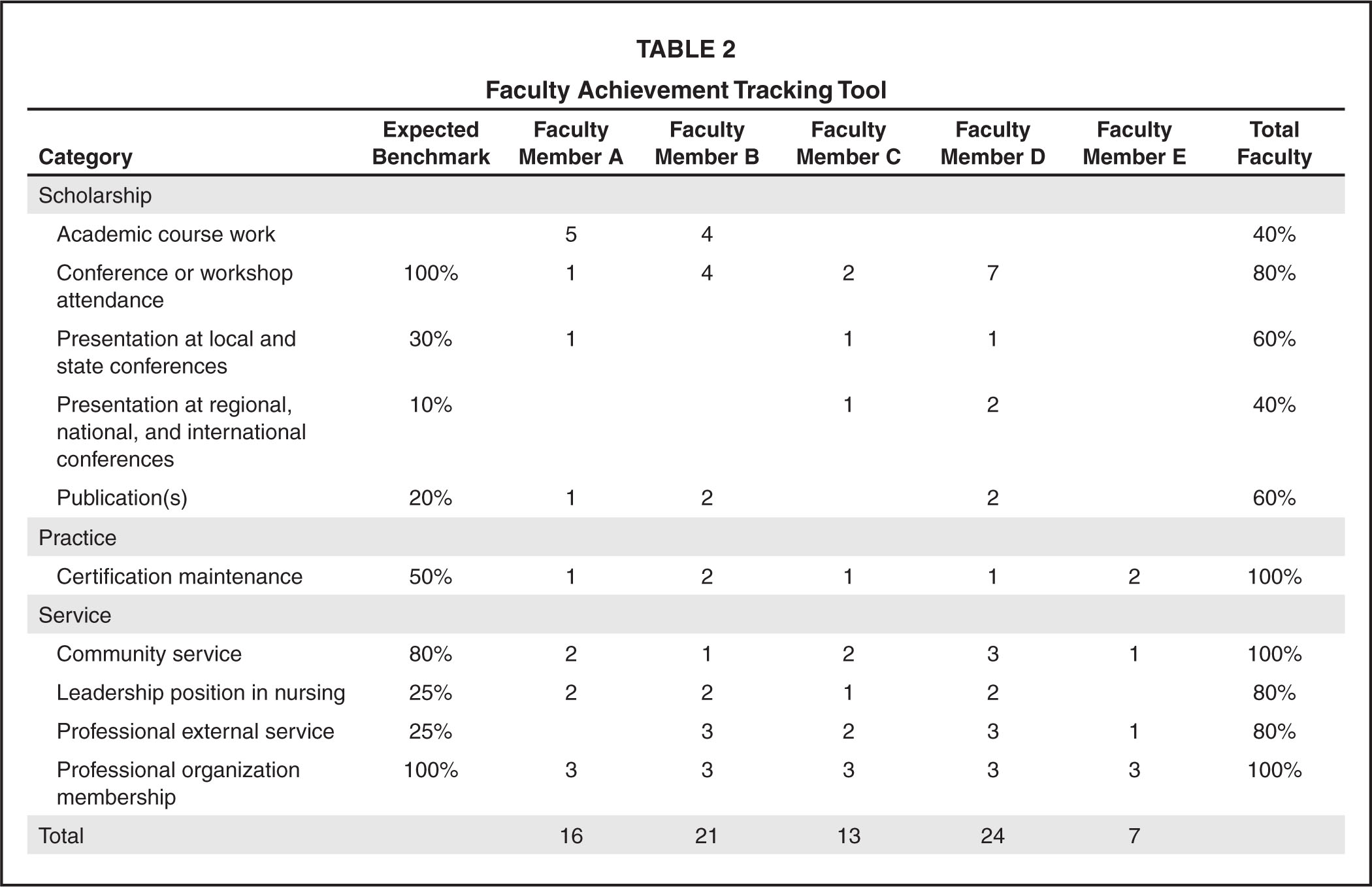 Faculty Achievement Tracking Tool