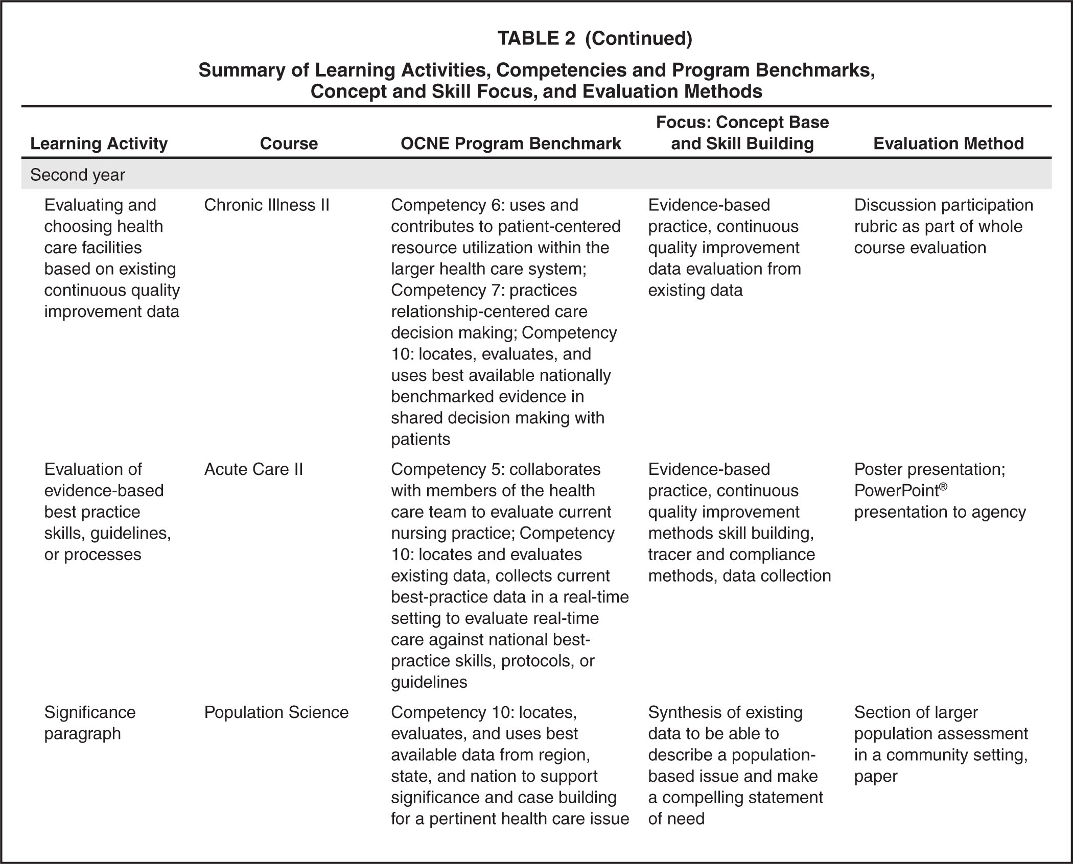 Summary of Learning Activities, Competencies and Program Benchmarks, Concept and Skill Focus, and Evaluation Methods
