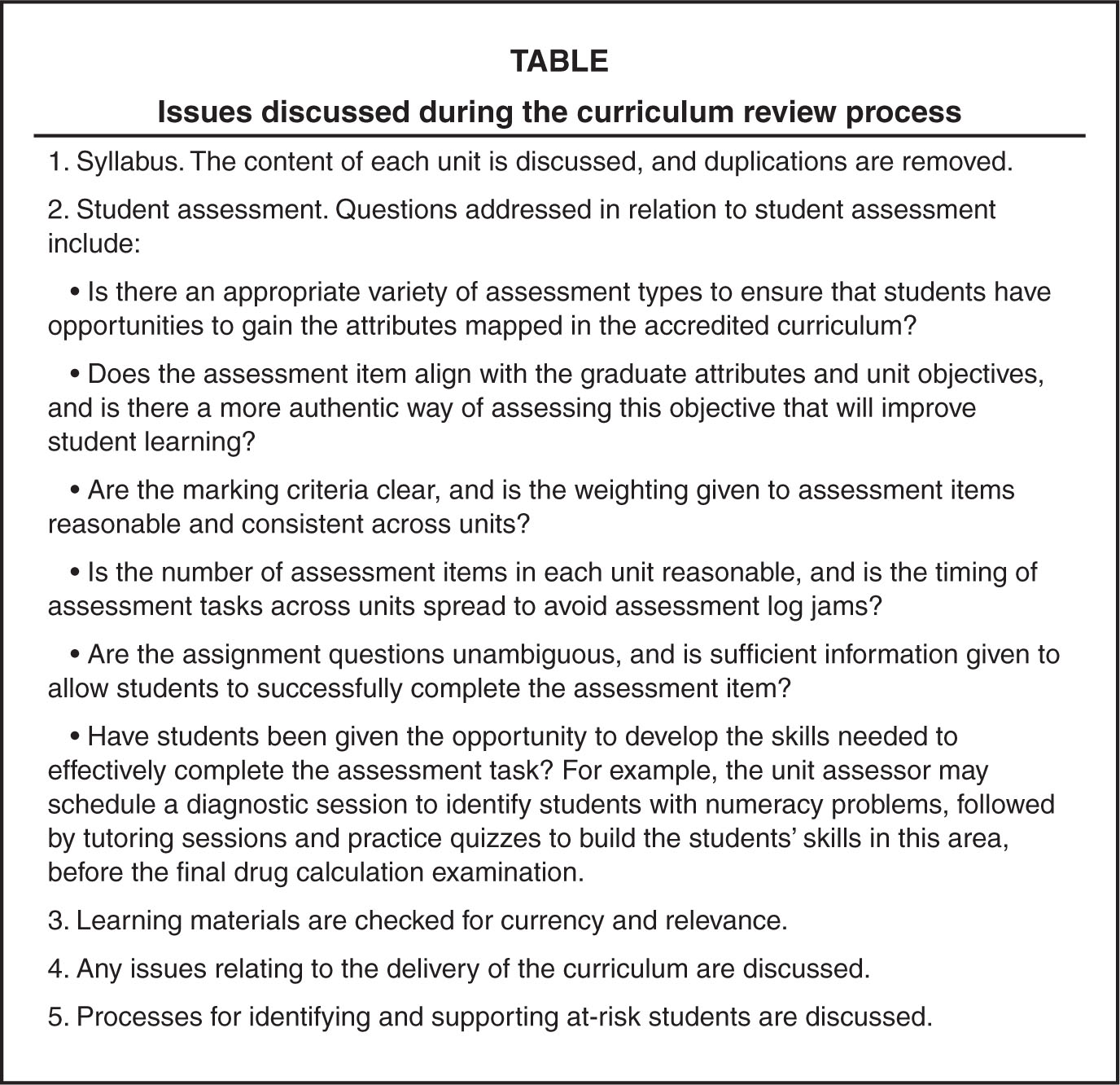 Issues Discussed During the Curriculum Review Process