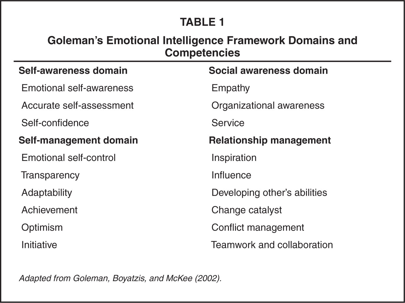 Goleman's Emotional Intelligence Framework Domains and Competencies