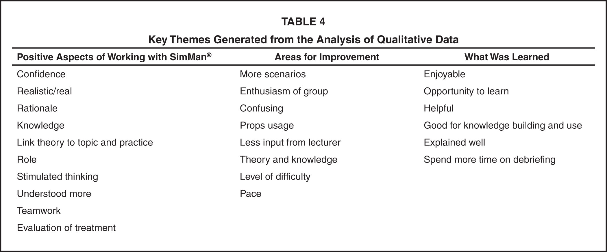 Key Themes Generated from the Analysis of Qualitative Data