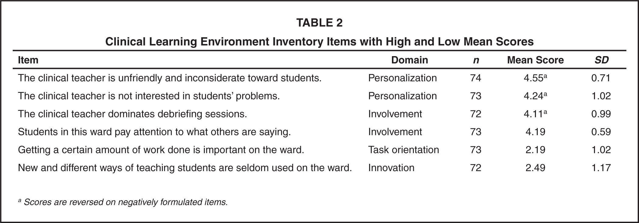 Clinical Learning Environment Inventory Items with High and Low Mean Scores