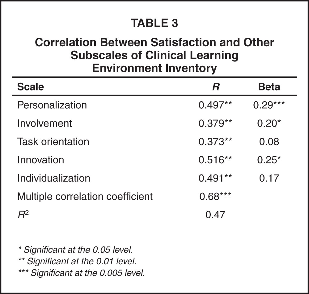 Correlation Between Satisfaction and Other Subscales of Clinical Learning Environment Inventory