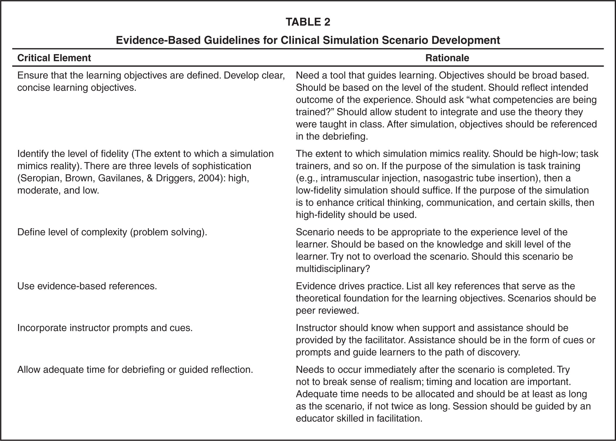 Evidence-Based Guidelines for Clinical Simulation Scenario Development