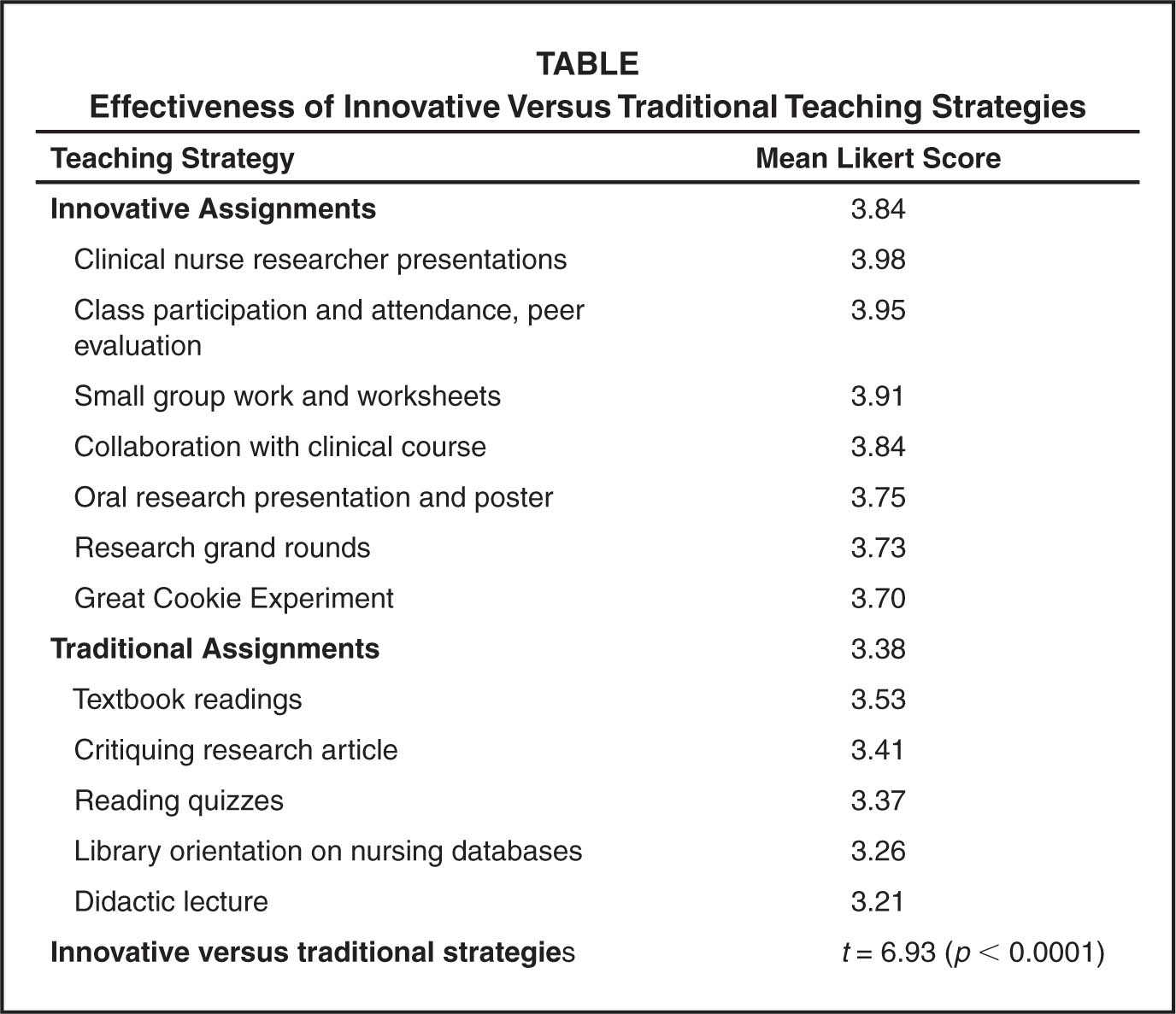 Effectiveness of Innovative Versus Traditional Teaching Strategies