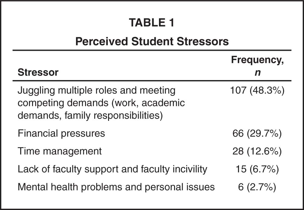 Perceived Student Stressors