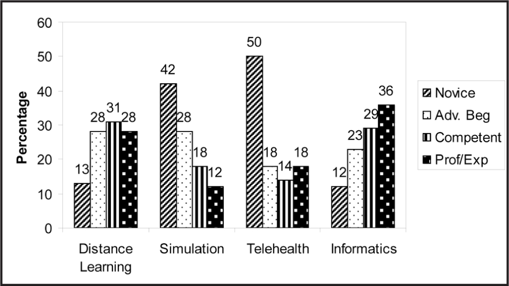 Perceived Knowledge of Distance Learning, Simulation, Telehealth, and Informatics. Note. Adv. Beg = Advanced Beginner; Prof/Exp = Proficient/expert.