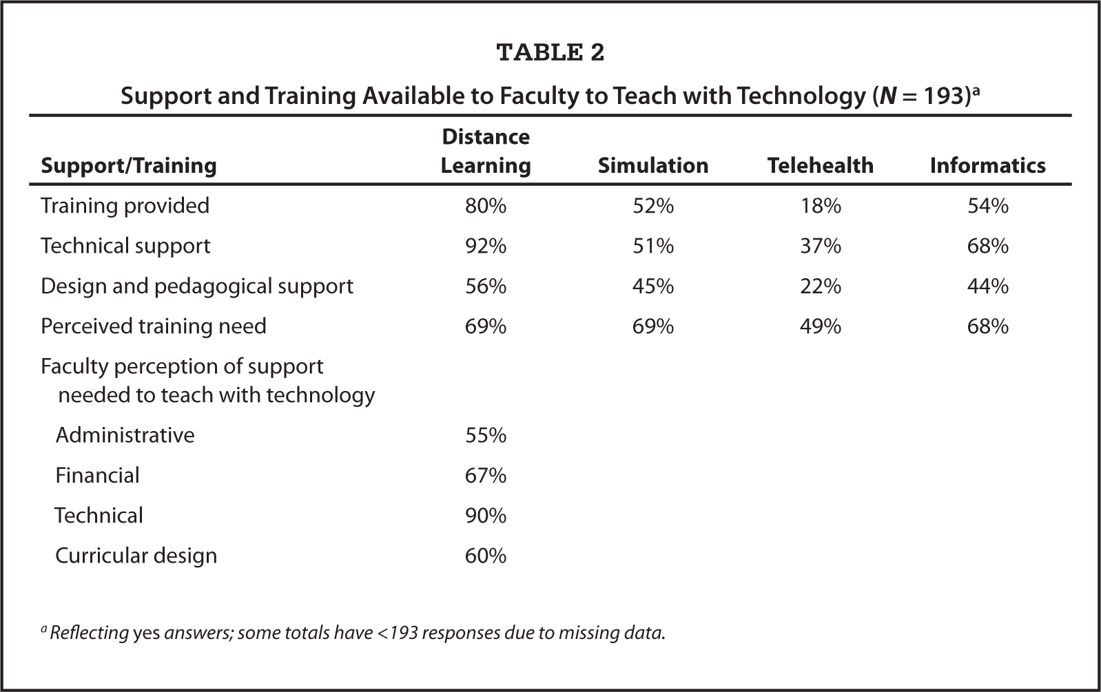 Support and Training Available to Faculty to Teach with Technology (N = 193)a