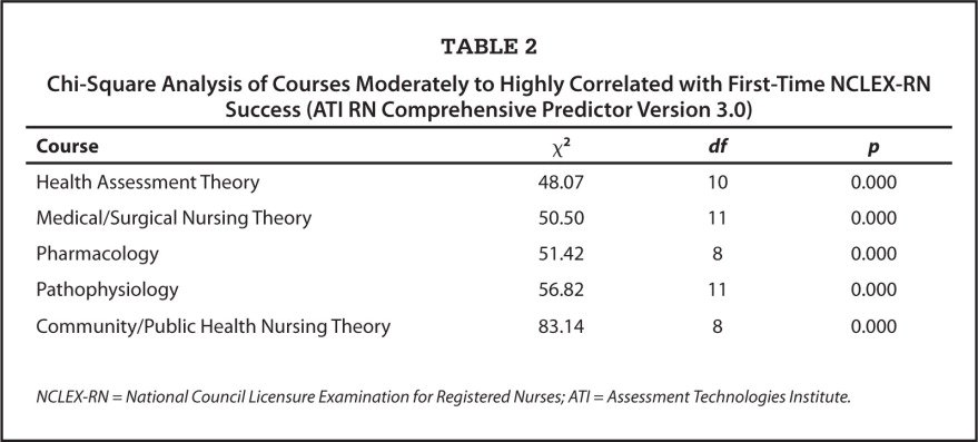 Chi-Square Analysis of Courses Moderately to Highly Correlated with First-Time NCLEX-RN Success (ATI RN Comprehensive Predictor Version 3.0)