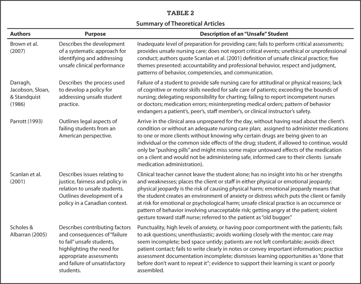 theoretical perspectives for nursing nursing essay Nursing has the task of applying medical theory, but as a caring practice demonstrates that intuition and clinical judgment recognizes human meaning use of benner's (1984) conceptual model is an opportunity to bring theory and intuition to nursing practice.