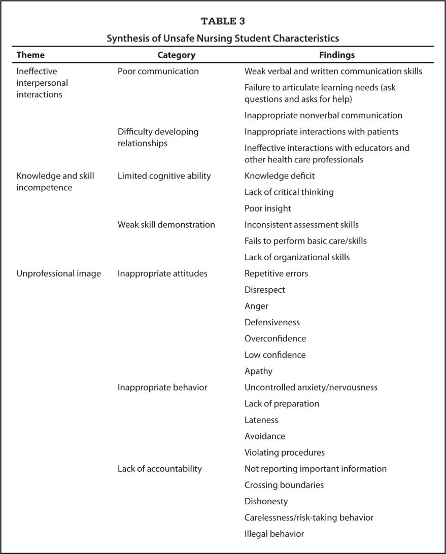 Synthesis of Unsafe Nursing Student Characteristics