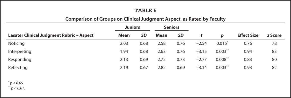 Comparison of Groups on Clinical Judgment Aspect, as Rated by Faculty