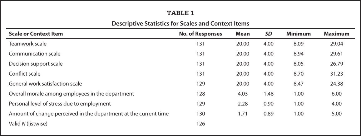 Descriptive Statistics for Scales and Context Items
