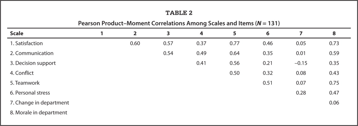 Pearson Product–Moment Correlations Among Scales and Items (N = 131)
