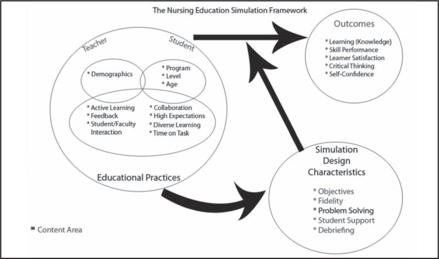 "Framework of simulation that was used for the structural design layout for the homepage of the project Web site. Reprinted from ""Simulation in Nursing Education: From Conceptualization to Evaluation,"" by P.R. Jeffries, 2007. Copyright 2007 by National League for Nursing. Reprinted with permission."
