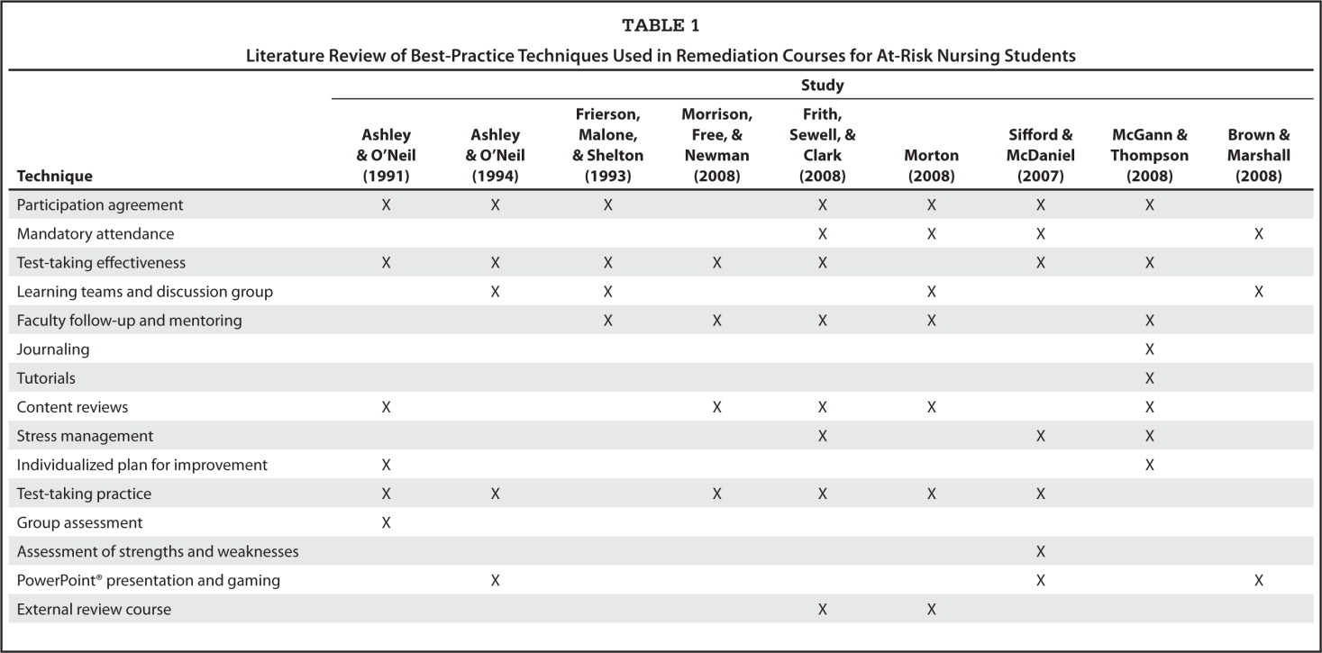 Literature Review of Best-Practice Techniques Used in Remediation Courses for At-Risk Nursing Students