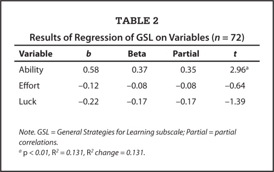 Results of Regression of GSL on Variables (n = 72)