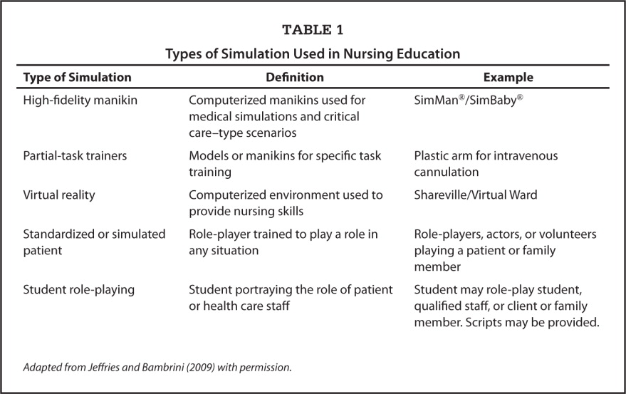 Types of Simulation Used in Nursing Education