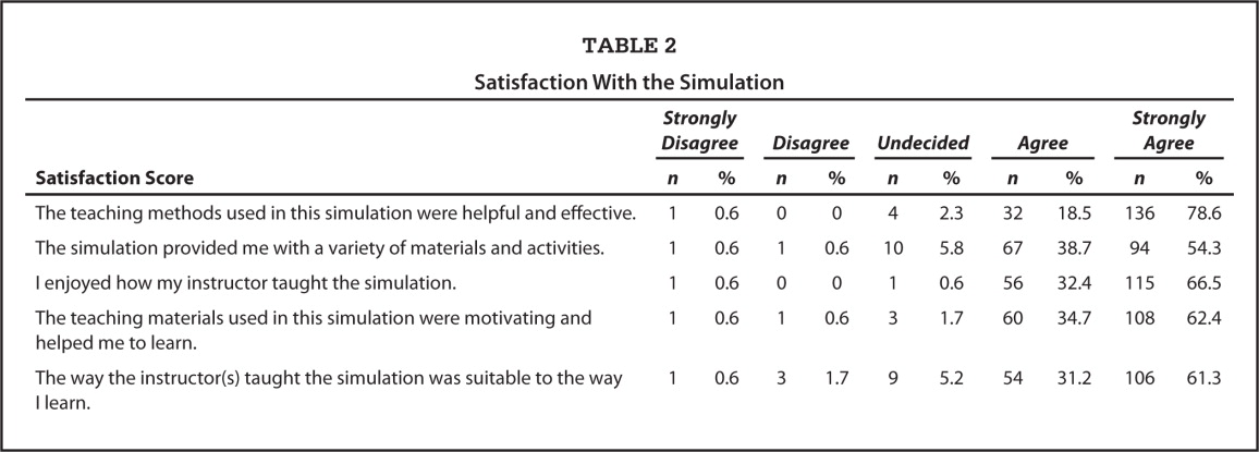 Satisfaction With the Simulation