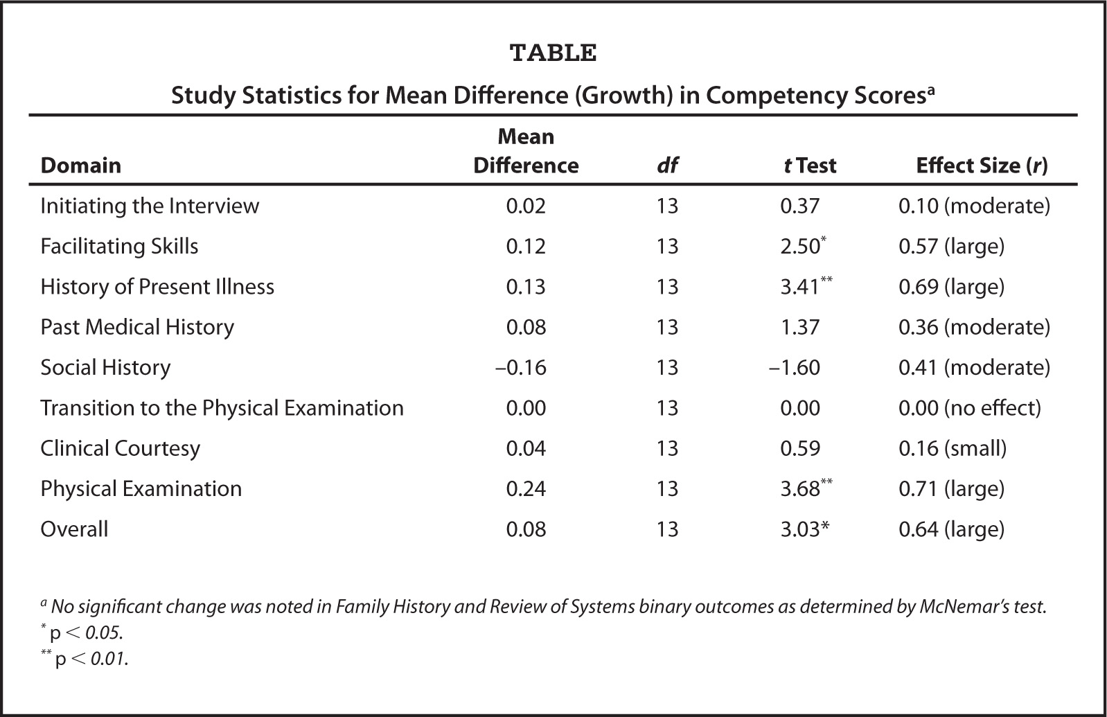 Study Statistics for Mean Difference (Growth) in Competency Scoresa