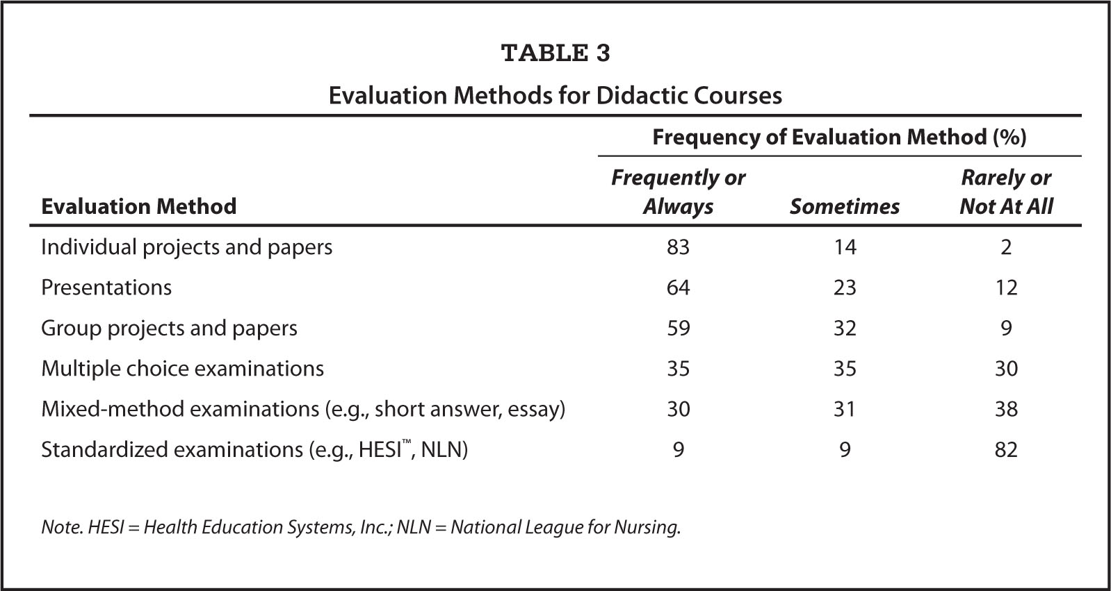 Evaluation Methods for Didactic Courses