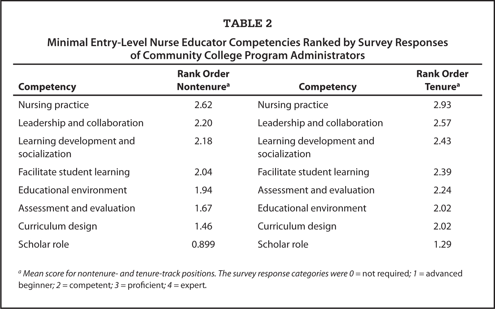 Novice nurse educator entry level competency to teach a for Table survey mict go th