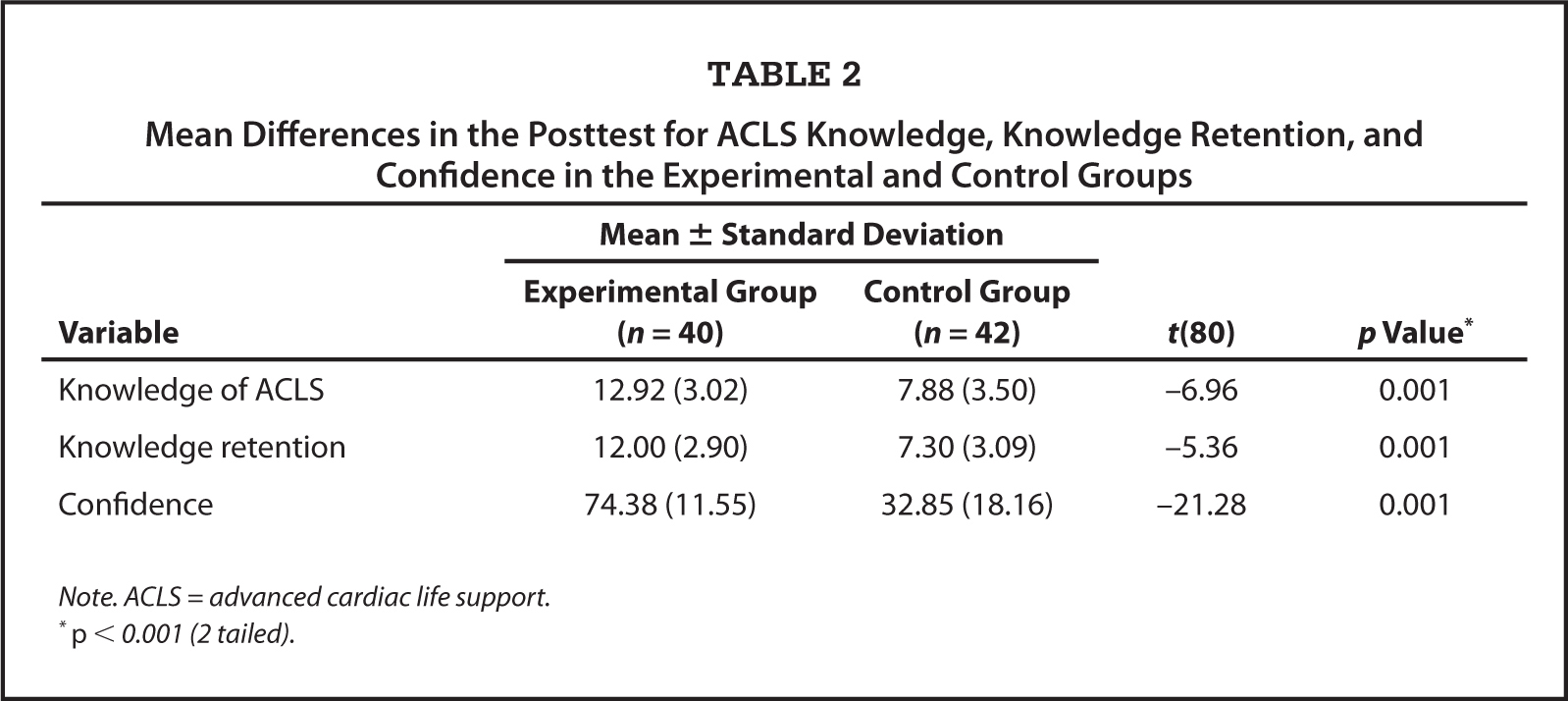 Mean Differences in the Posttest for ACLS Knowledge, Knowledge Retention, and Confidence in the Experimental and Control Groups