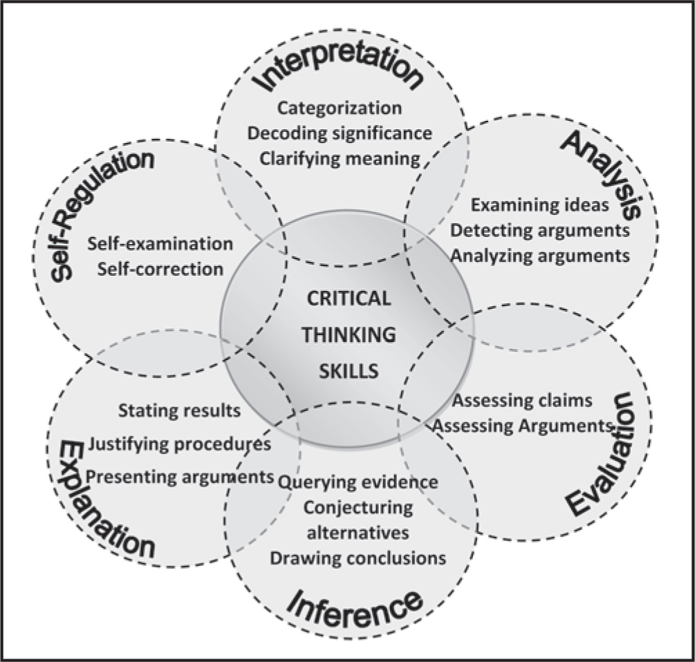 cognitive skills of critical thinking 3 critical thinking skills interpretation is defined as the ability, to comprehend and express the meaning or significance of a wide variety of experiences, situations, data, events, judgments, conventions.