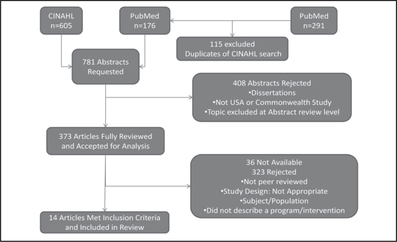 Flow diagram of article inclusion for systematic review.