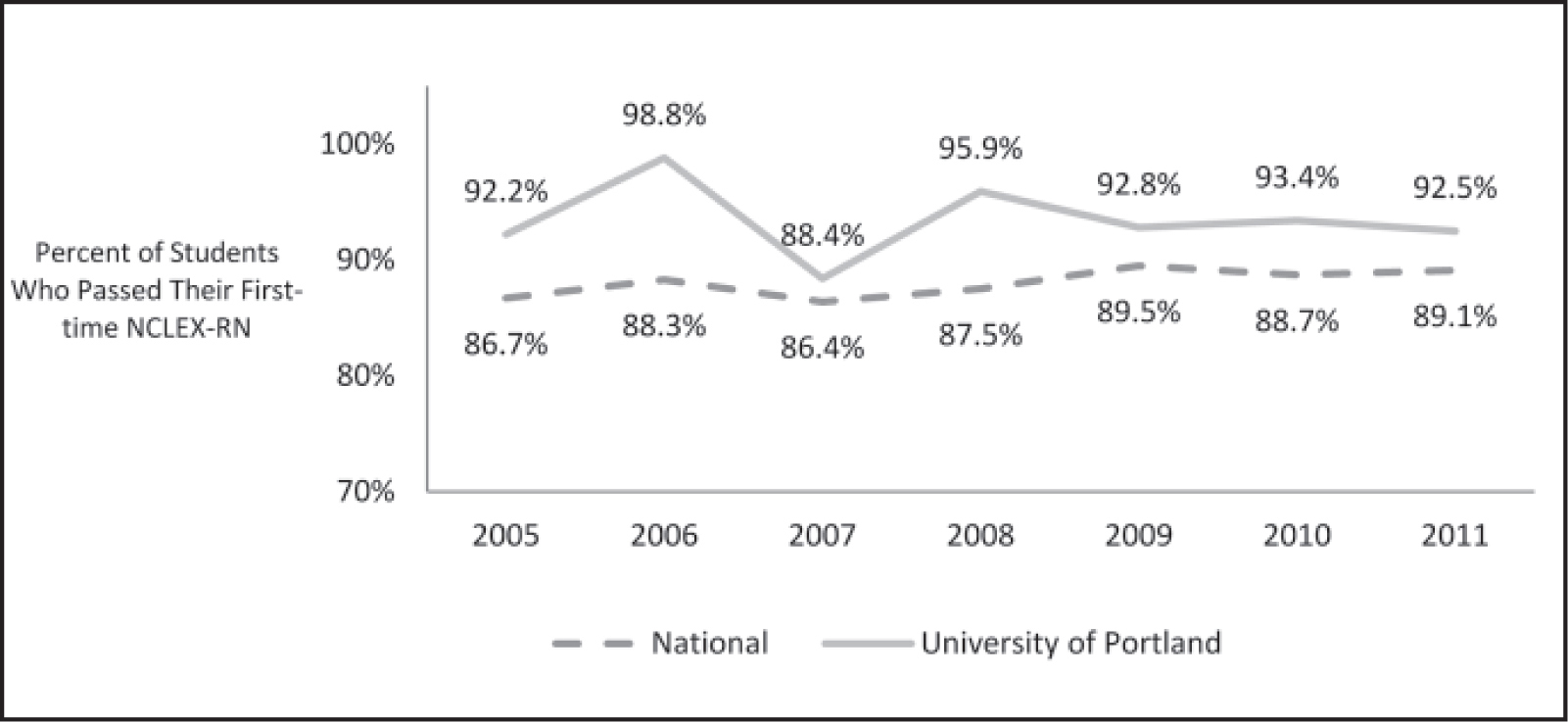 Percent of University of Portland students who passed their first-time NCLEX-RN (Nishioka et al., 2012). Reprinted with permission from the University of Portland School of Nursing.