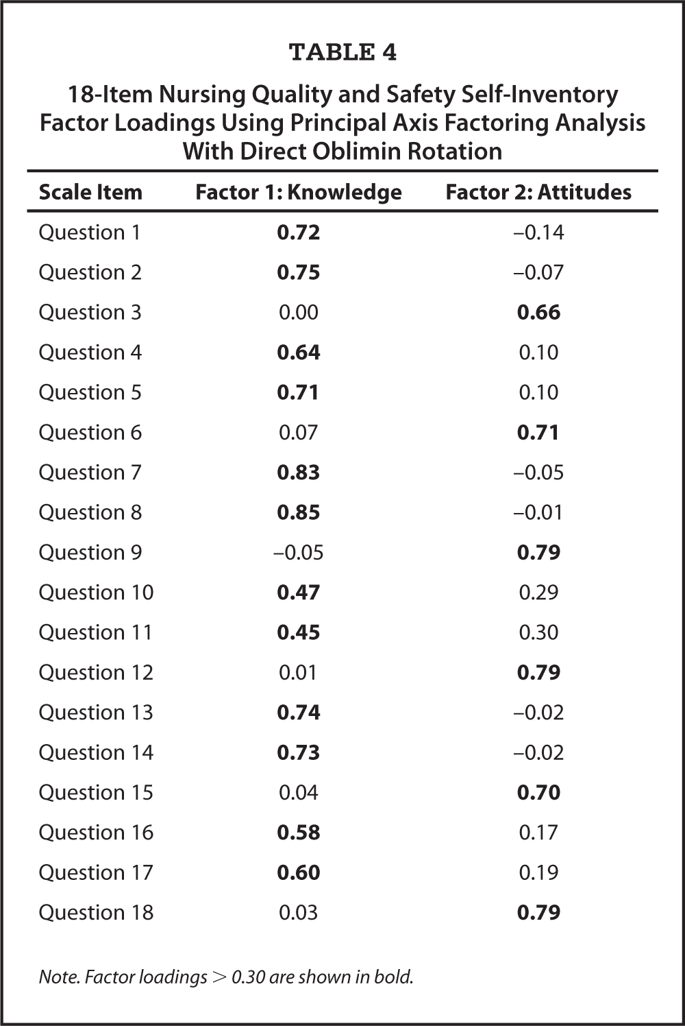 18-Item Nursing Quality and Safety Self-Inventory Factor Loadings Using Principal Axis Factoring Analysis With Direct Oblimin Rotation