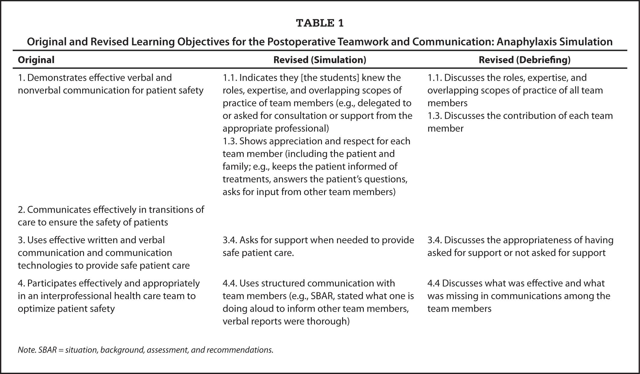 Original and Revised Learning Objectives for the Postoperative Teamwork and Communication: Anaphylaxis Simulation