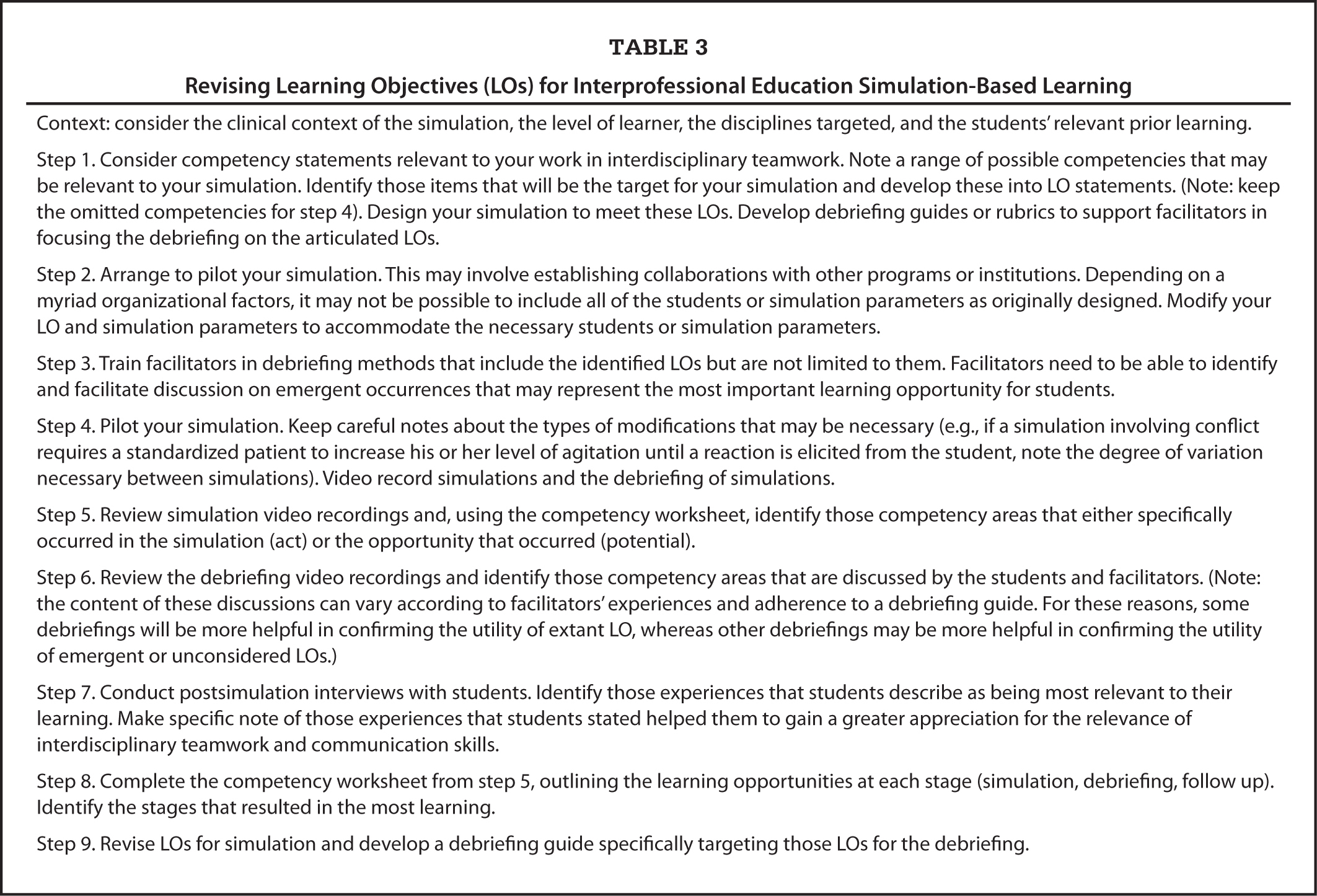 Revising Learning Objectives (LOs) for Interprofessional Education Simulation-Based Learning