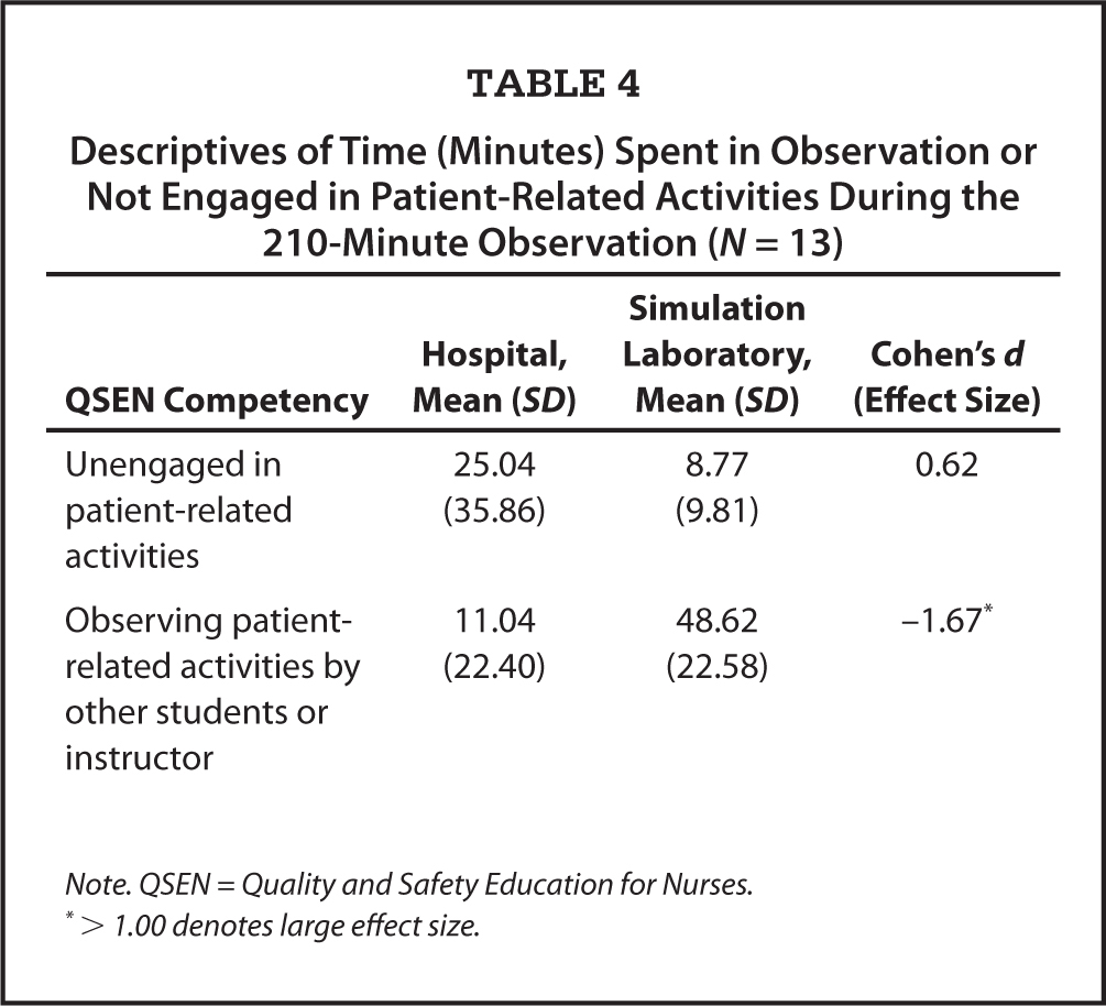Descriptives of Time (Minutes) Spent in Observation or Not Engaged in Patient-Related Activities During the 210-Minute Observation (N = 13)