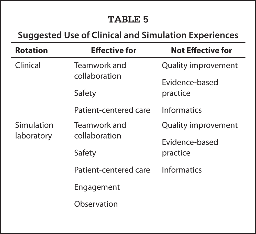 Suggested Use of Clinical and Simulation Experiences