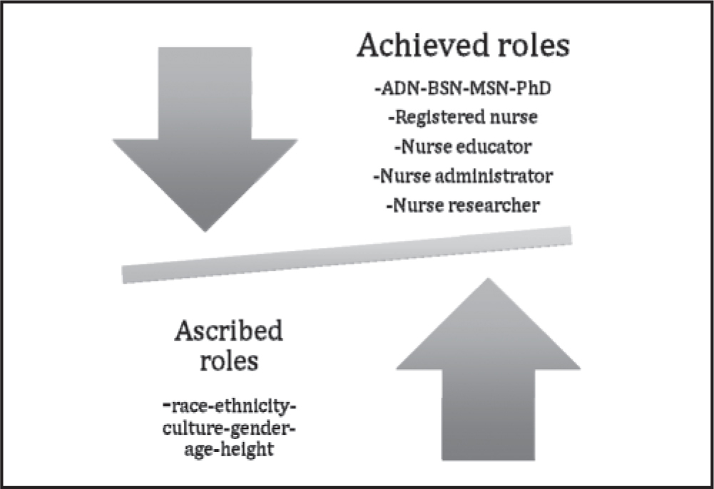 Black nurses balancing ascribed and achieved roles.