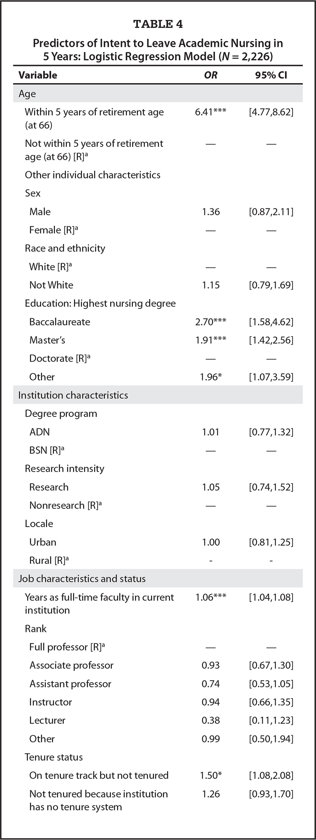 Predictors of Intent to Leave Academic Nursing in 5 Years: Logistic Regression Model (N = 2,226)