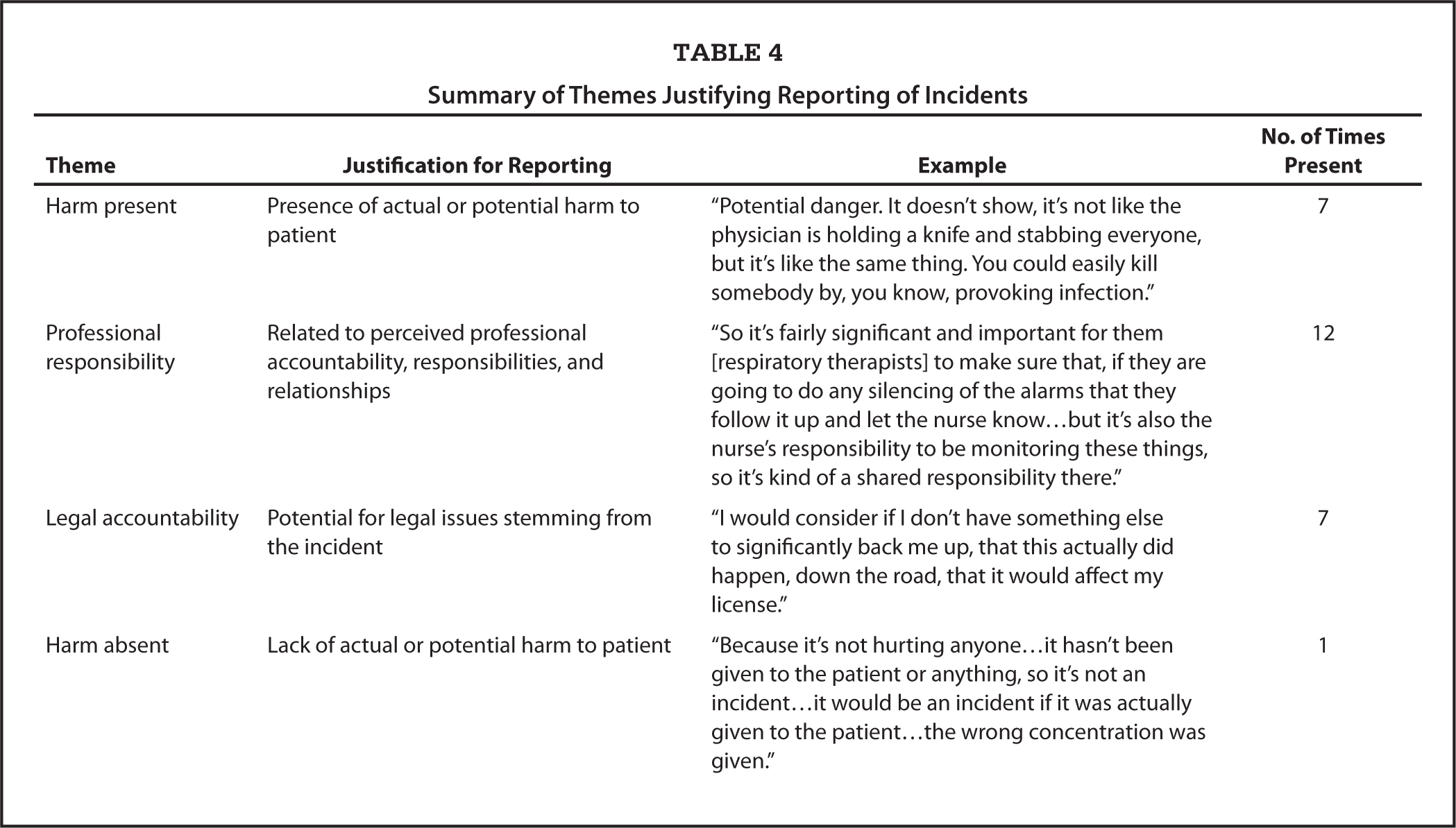 Summary of Themes Justifying Reporting of Incidents