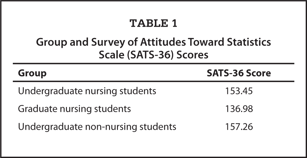 Group and Survey of Attitudes Toward Statistics Scale (SATS-36) Scores