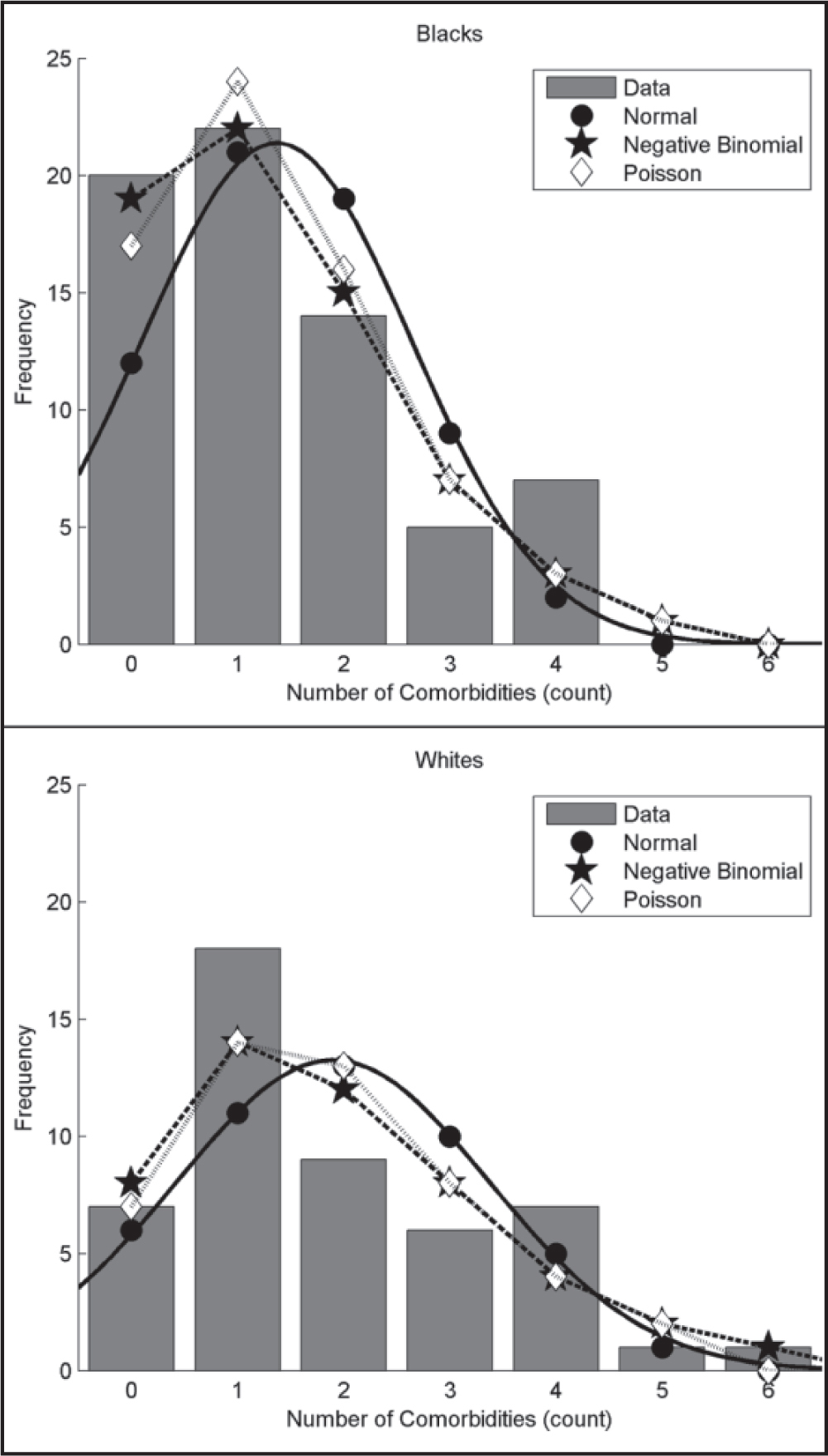 Histograms of unweighted Charlson Comorbidity Index data by race, with overlays of predicted frequencies for three different regression models. Predicted frequencies are identical for the standard Poisson and Poisson with overdispersion regression models.