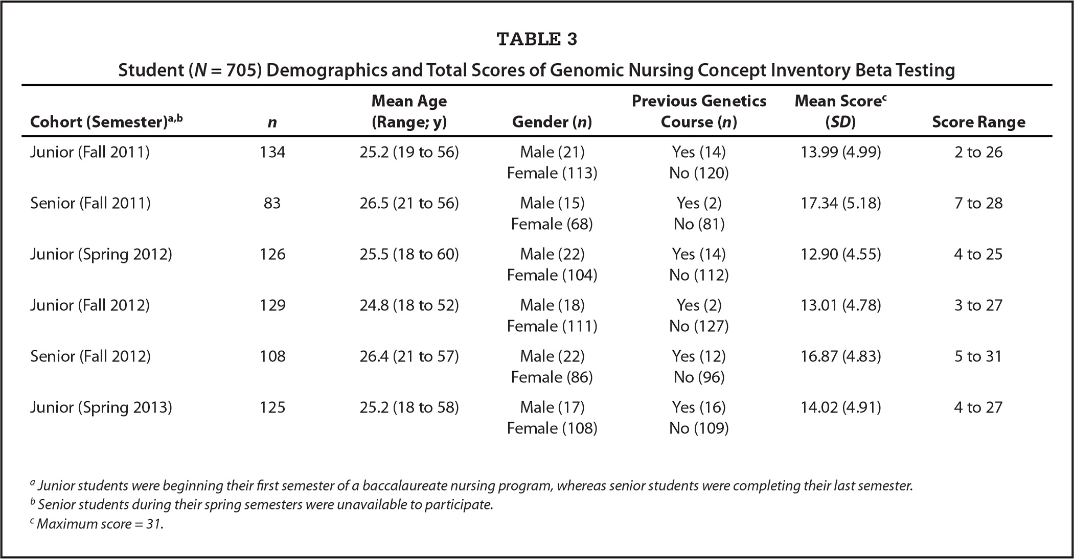 Student (N = 705) Demographics and Total Scores of Genomic Nursing Concept Inventory Beta Testing