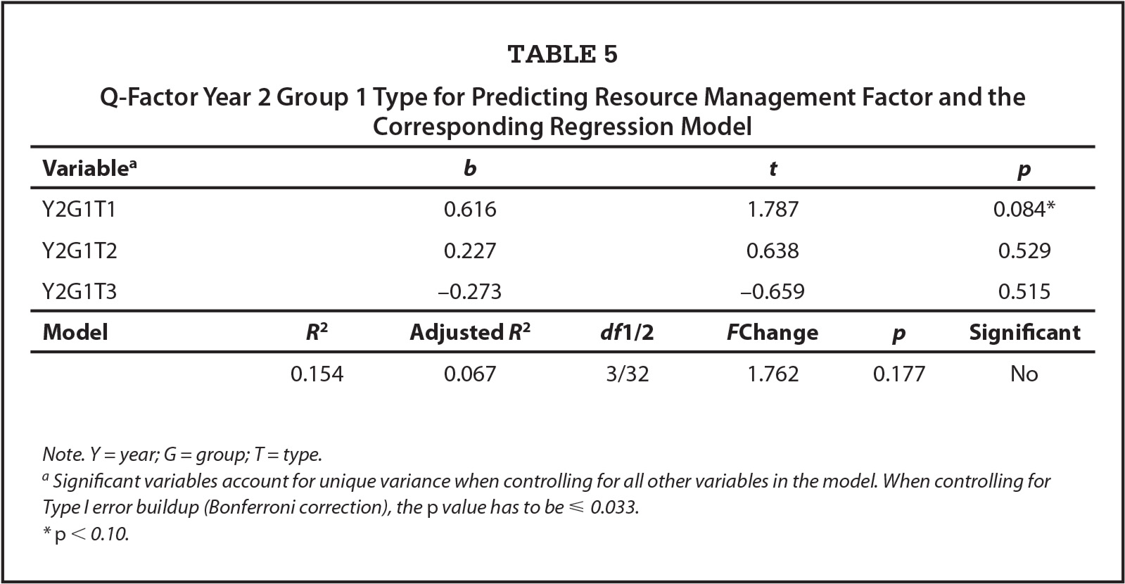 Q-Factor Year 2 Group 1 Type for Predicting Resource Management Factor and the Corresponding Regression Model